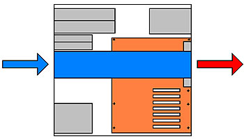 форм-фактор BTX. Корпус системного блока - форм-фактор корпусов компьютера