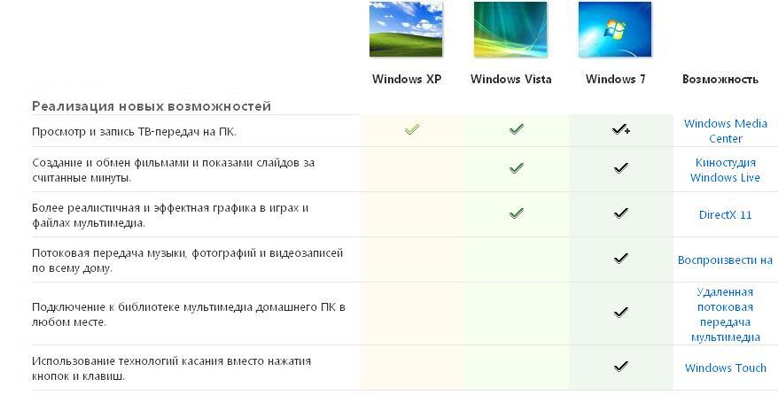Реализация новых возможностей ОС Windows