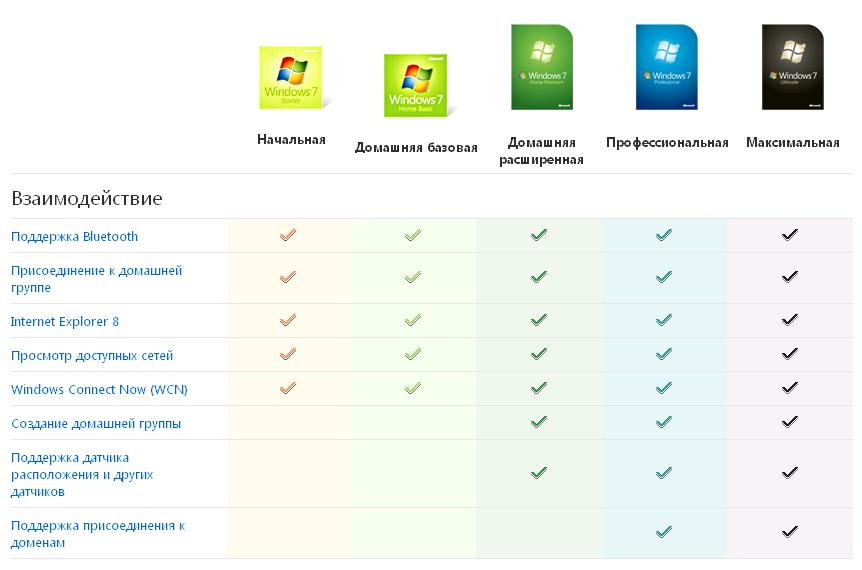 Взаимодействие версий Windows 7