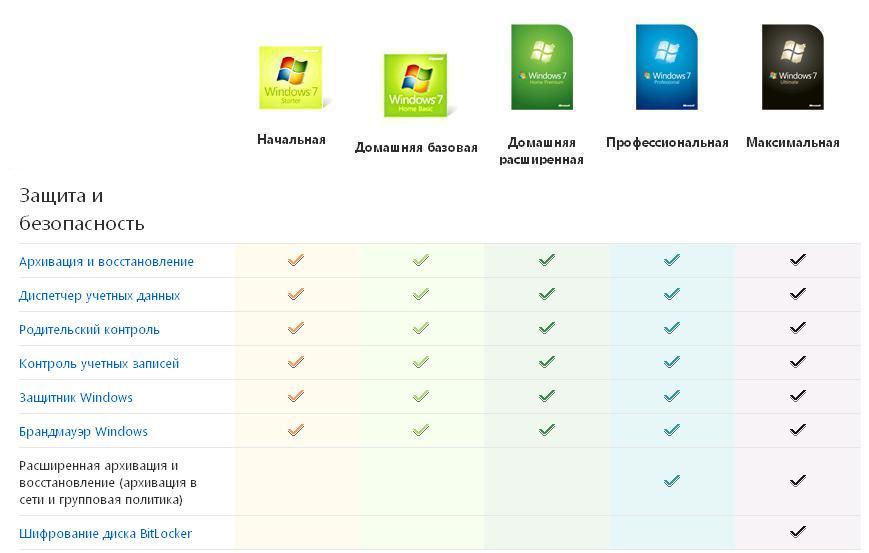 Защита и безопасность версий Windows 7