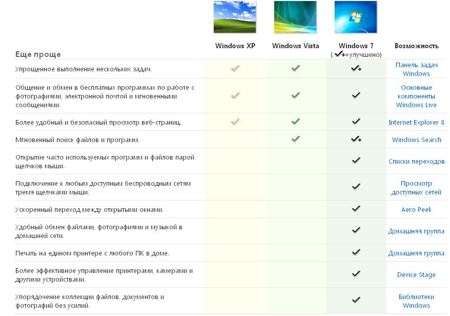Простота работы ОС Windows