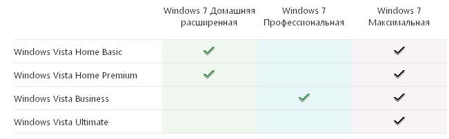 Соответствие версий Vista и Windows 7